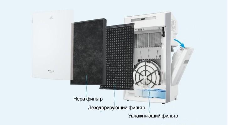 HEPA фильтр Panasonic F-ZXGP50