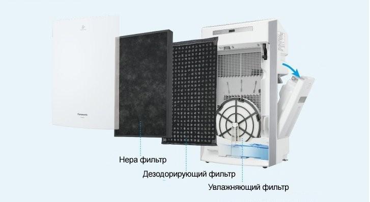 HEPA фильтр Panasonic F-ZXLP90